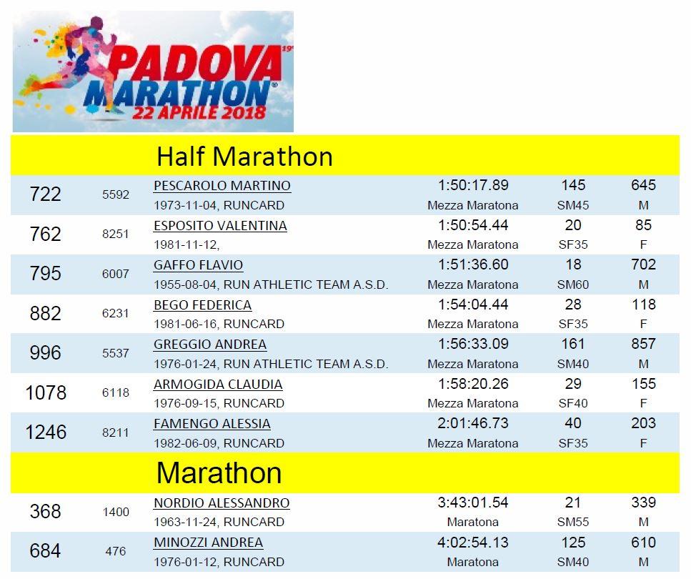 Medaliere Padova Half e Marathon edizione 2018